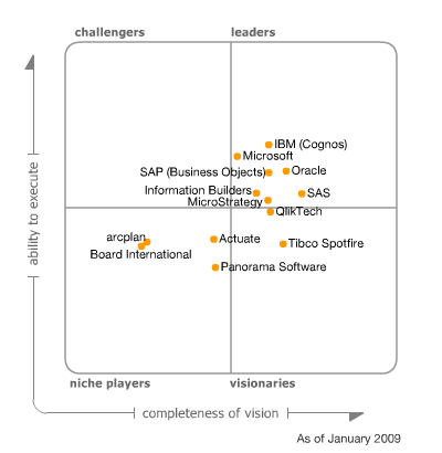Gartner Magic quadrant for Business Intelligence, 2009
